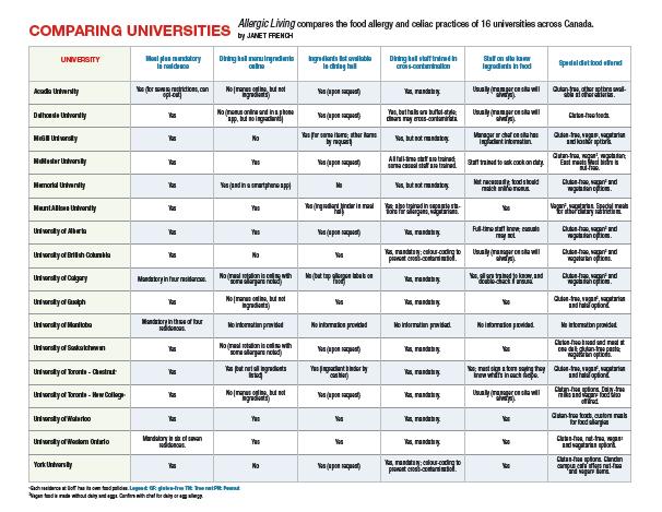Comparing Universities Chart: Canada - Allergic Living