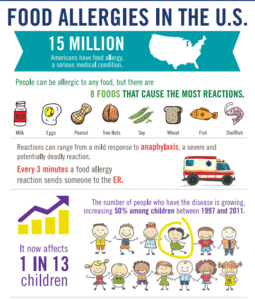 FARE Food allergy awareness poster cro
