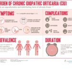 Burden of Chronic Idiopathic Urticaria (CIU) Infographic